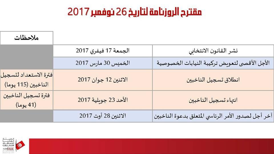 Calendrier Electoral 2019.Tunisie Municipales L Isie Propose Un Calendrier